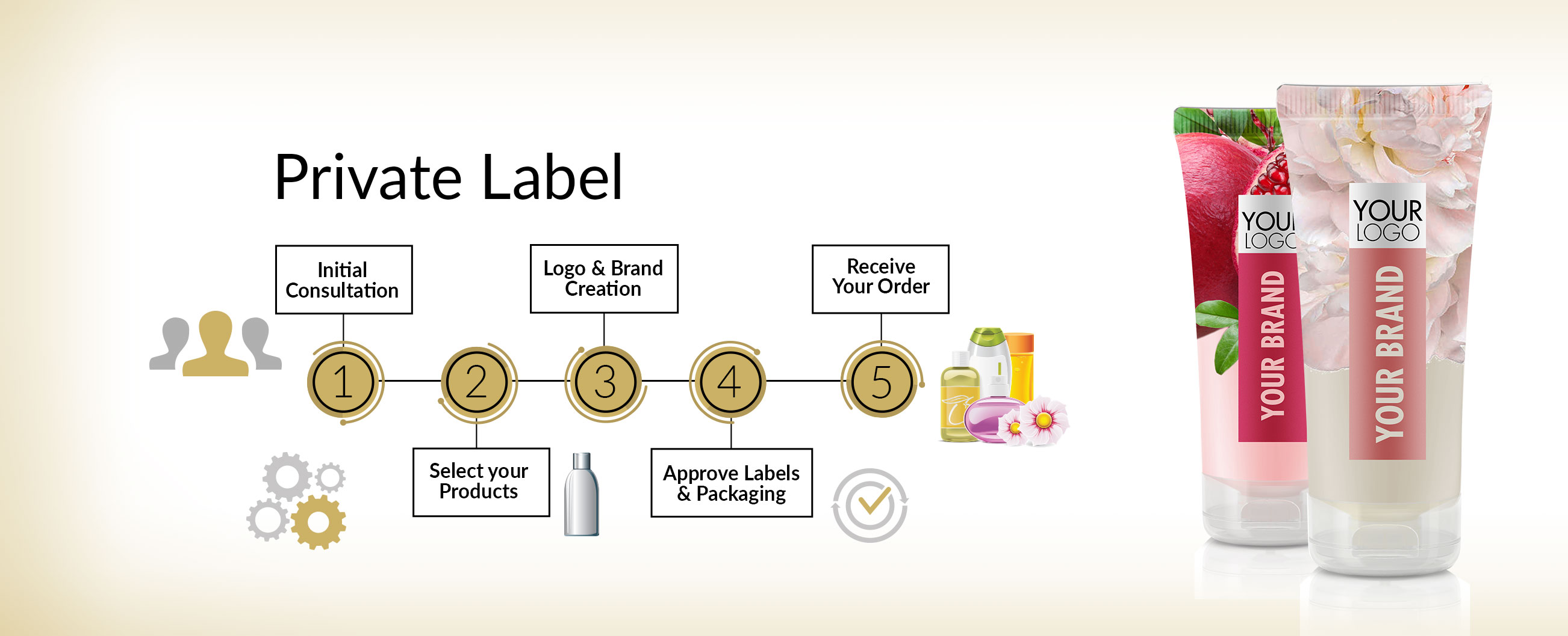 About Private Label | Delon Laboratories